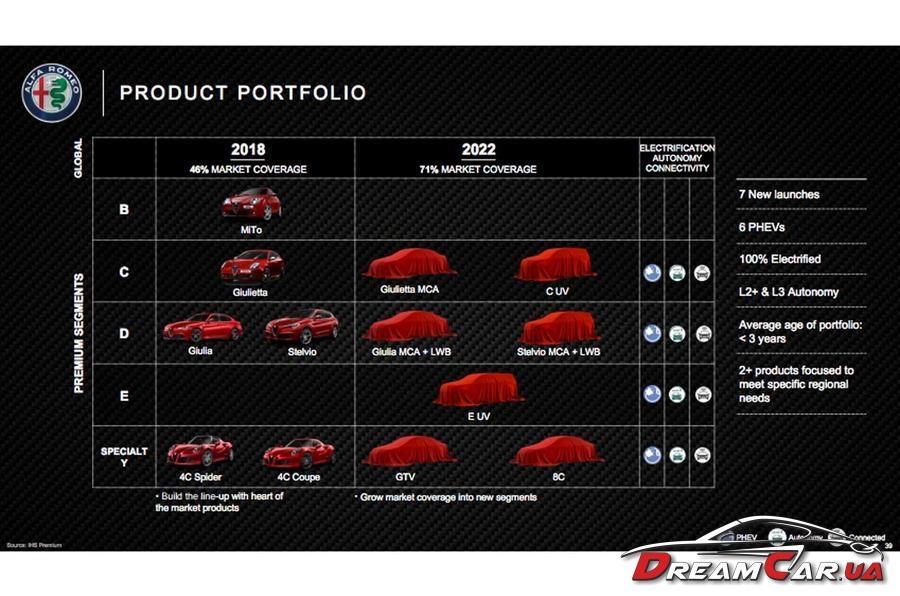 Alfa Romeo 3