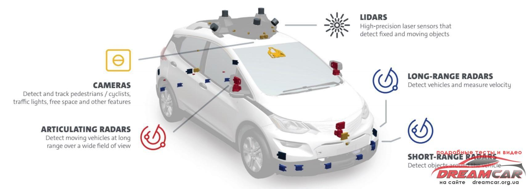 cruise-sensors